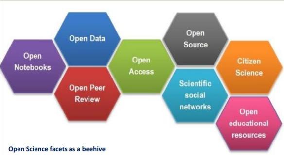 รูปที่ 1 ความสัมพันธ์ของ Open Science