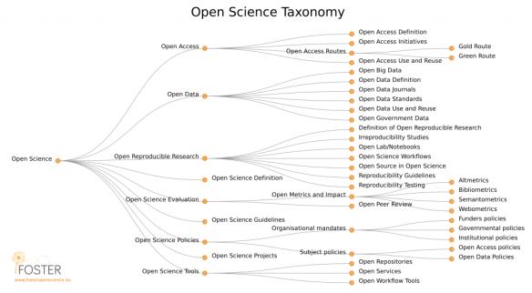 os_taxonomy-1024x565